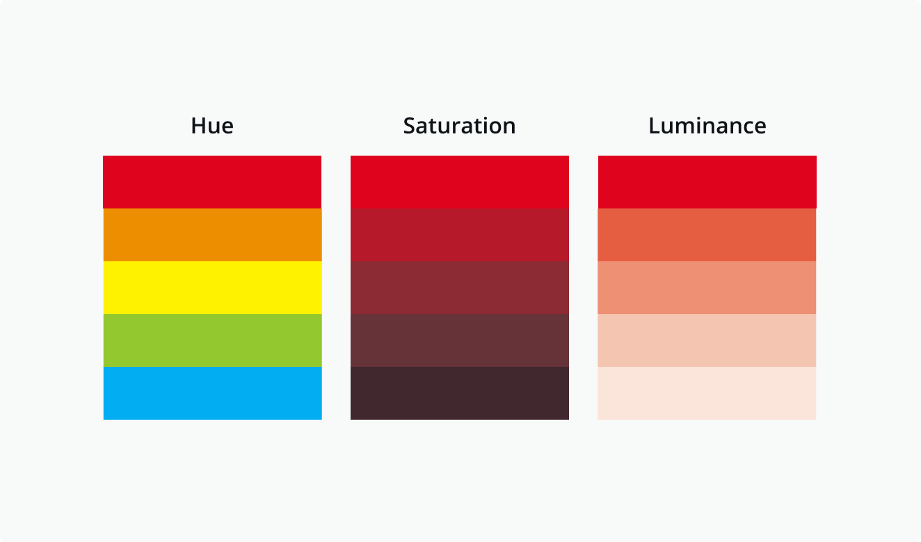 Hue, saturation and luminance