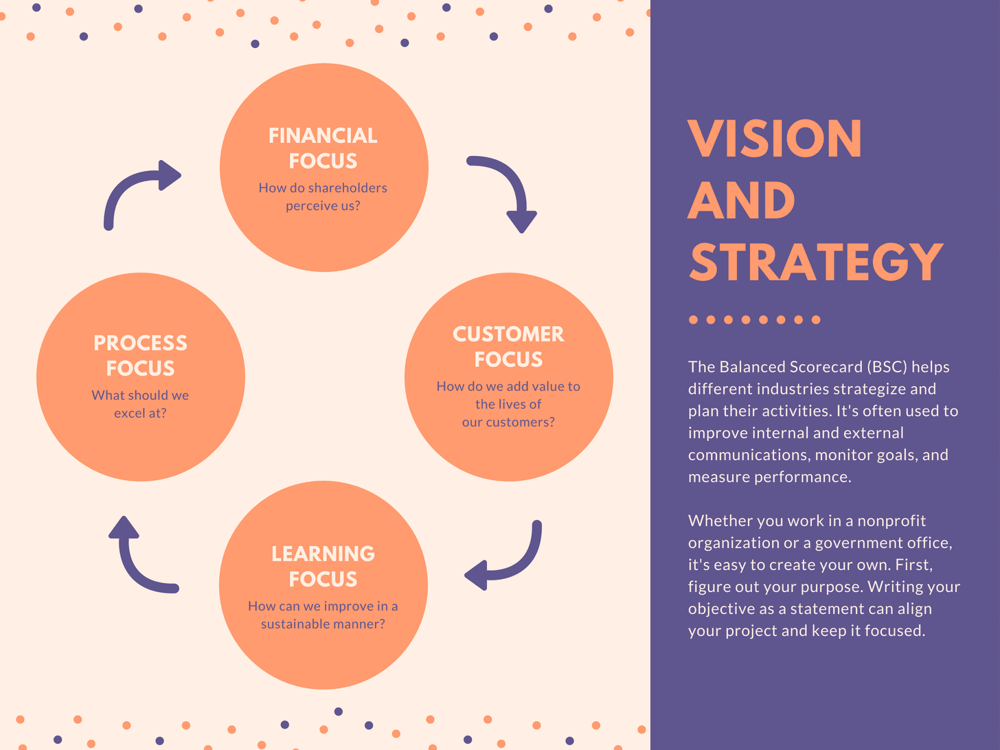 Vision and Strategy Flow Chart