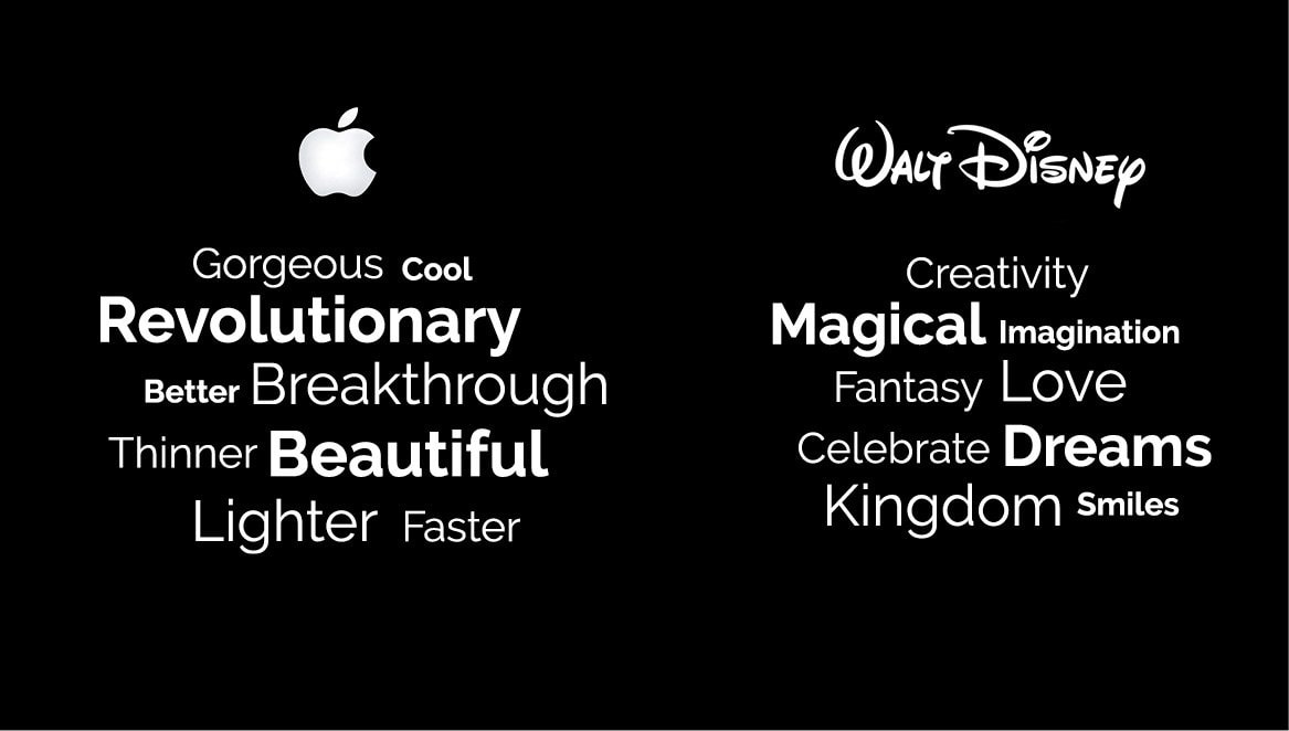 A comparison of the commonly used words by Apple and Disney. Select your words with care and let them paint a picture of your brand.