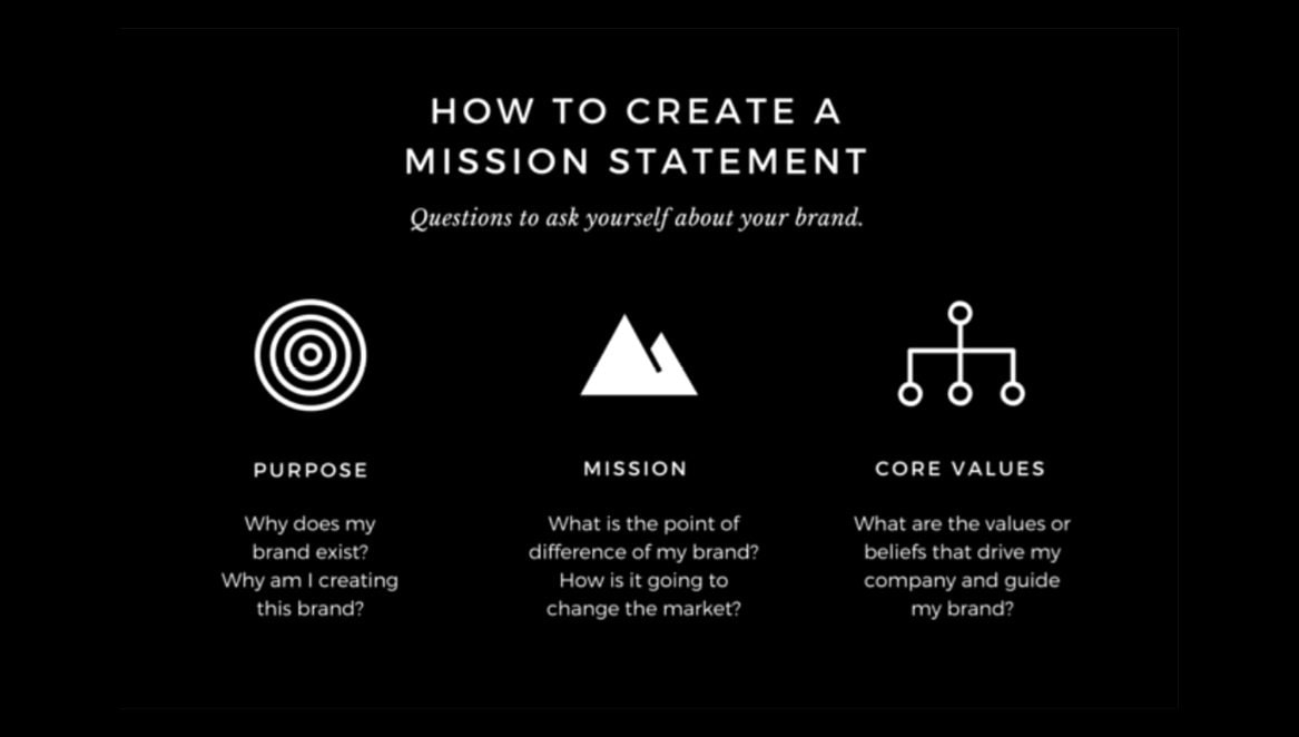 Purpose, mission and values are key to a clear and logical mission statement.