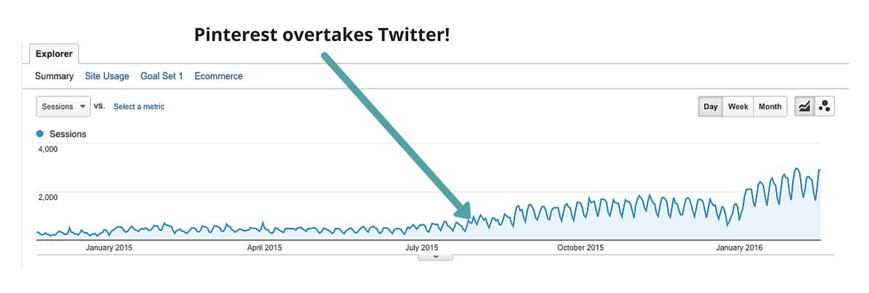 Pinterest overtakes Twitter!