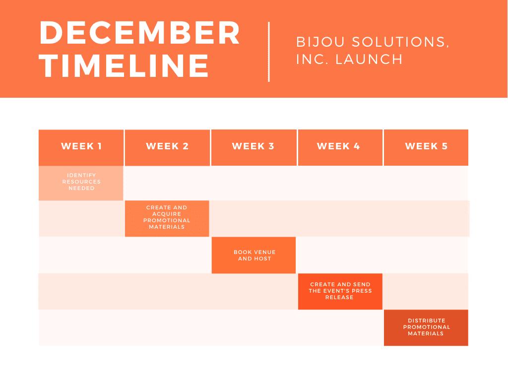 Orange timeline gantt chart
