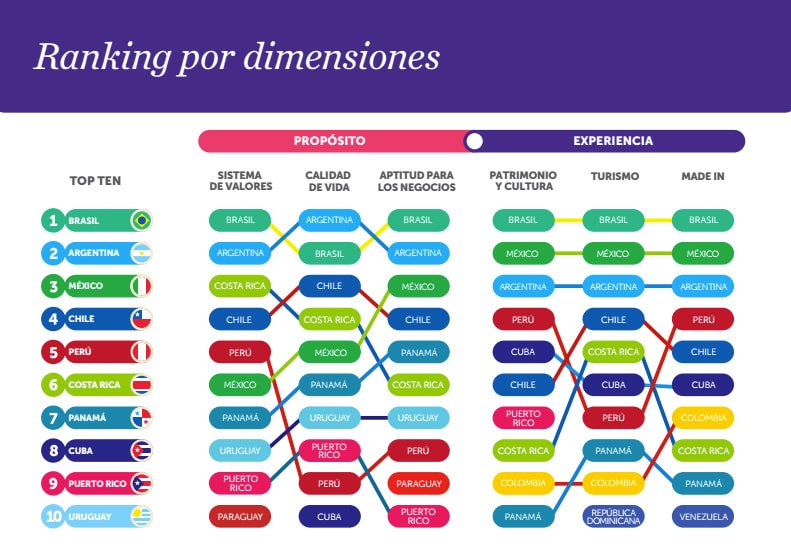 Country Brand Index Latinoamérica
