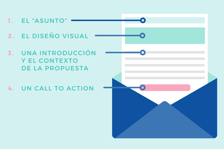 4 Componentes de un email de negocios