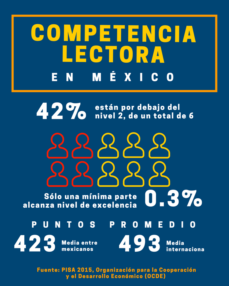 Estadísticas de competencia lectora en México