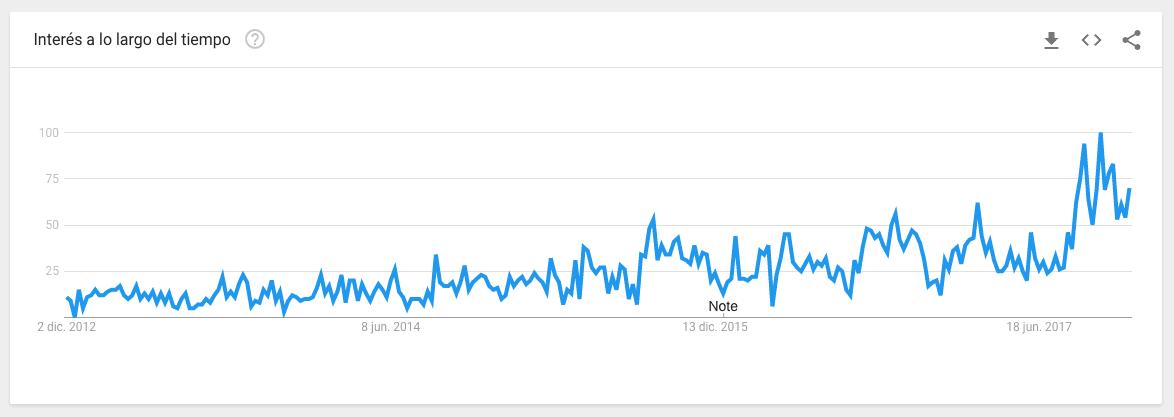 La popularidad de la palabra infografía ha aumentado en Google