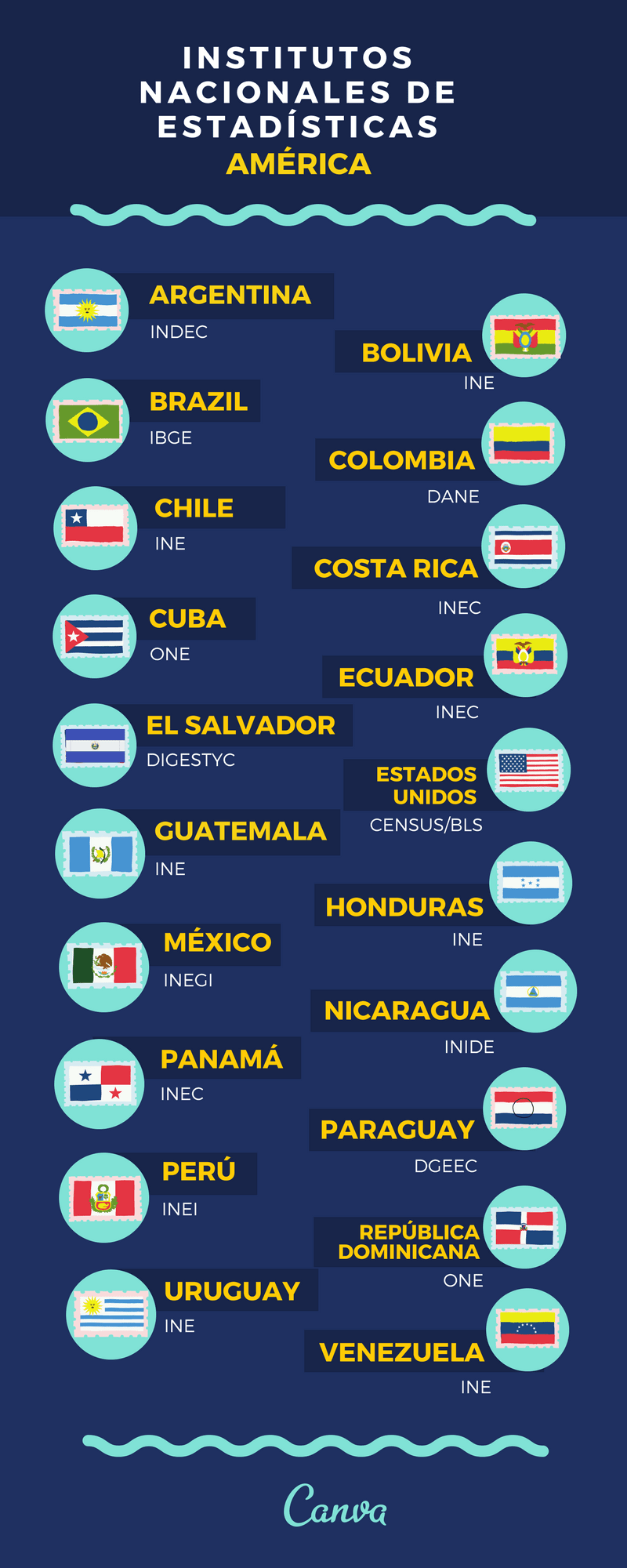 Institutos Nacionales de Estadística en América