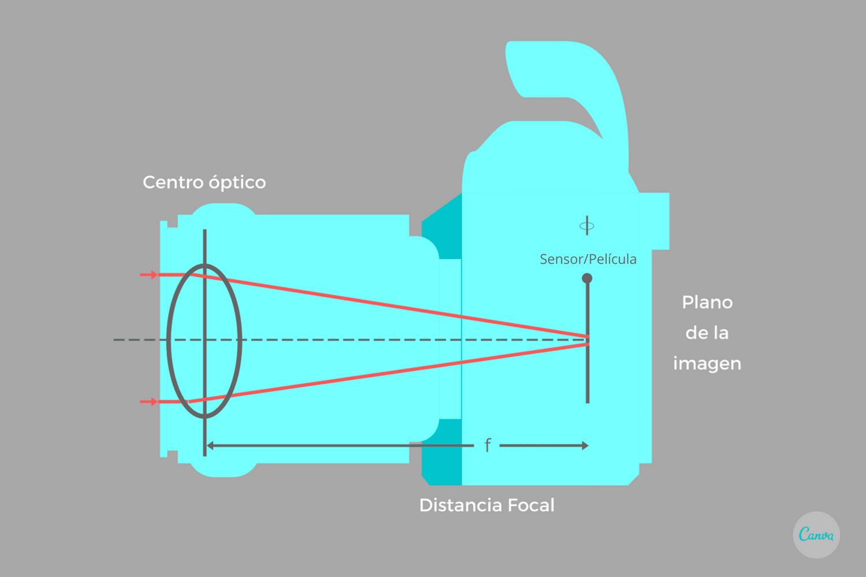 La distancia focal es la distancia entre el centro óptico del objetivo y el sensor o película en la cámara