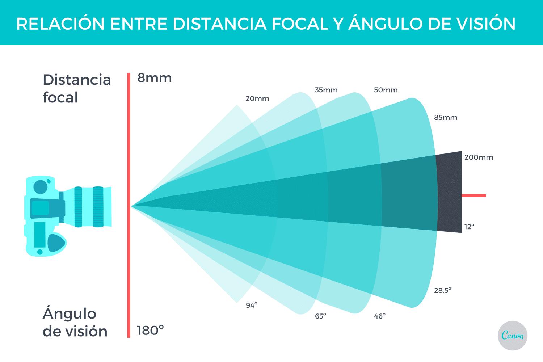 Relación entre distancia focal y ángulo de visión
