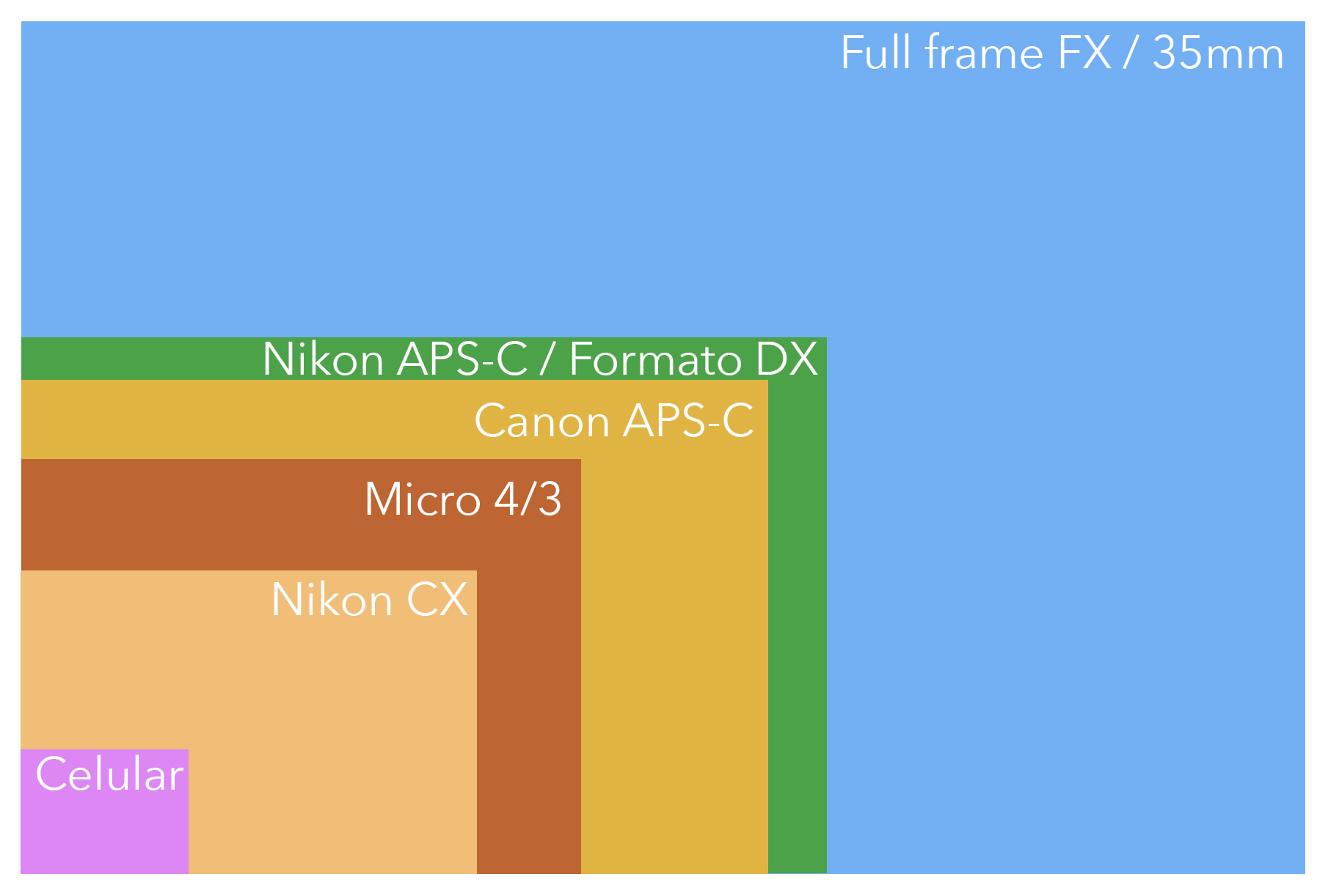 Diferencias entre sensores
