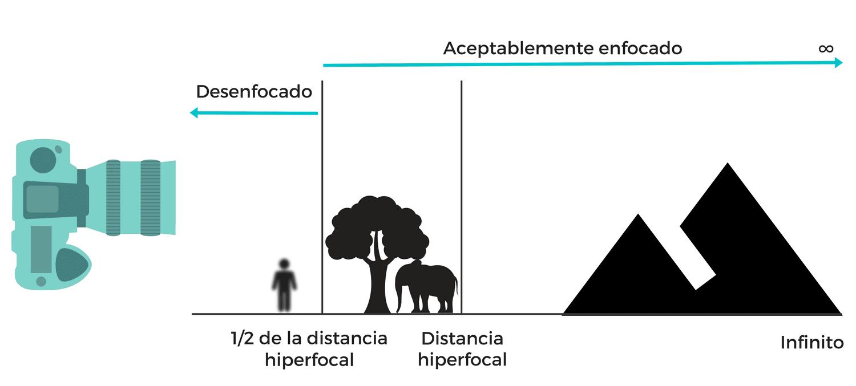 Distancia hiperfocal