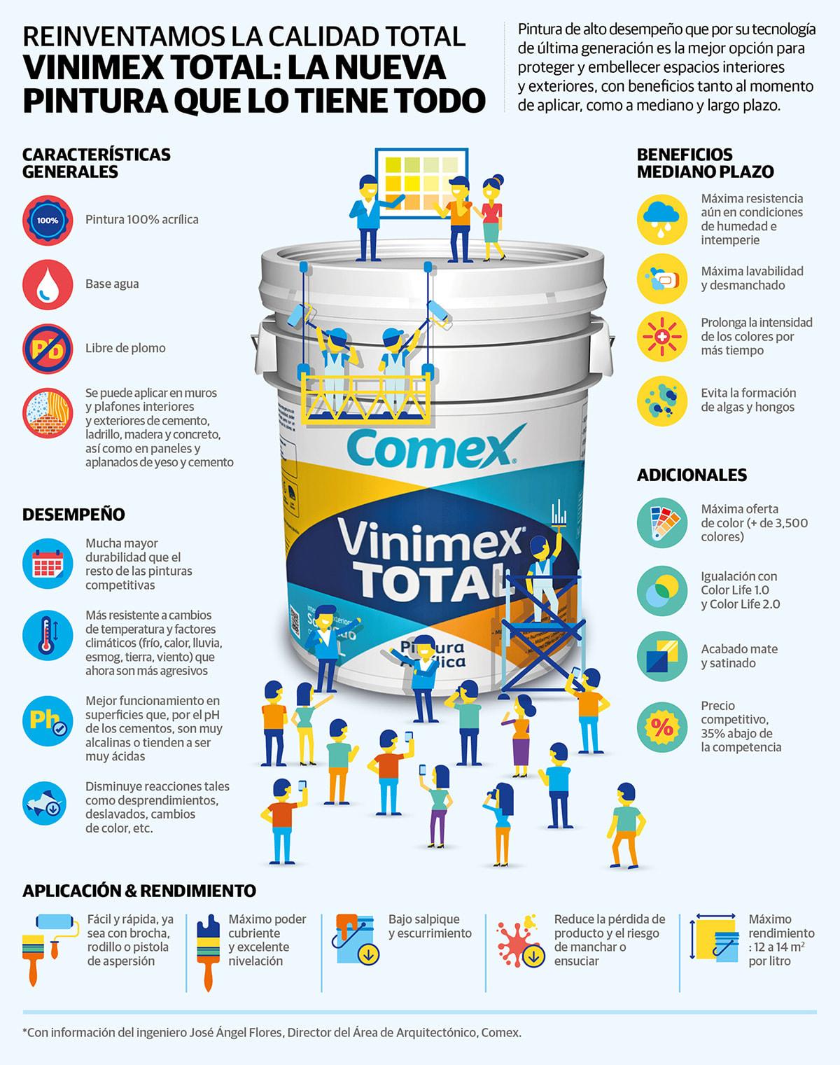 Cómo organizar la información en una infografía