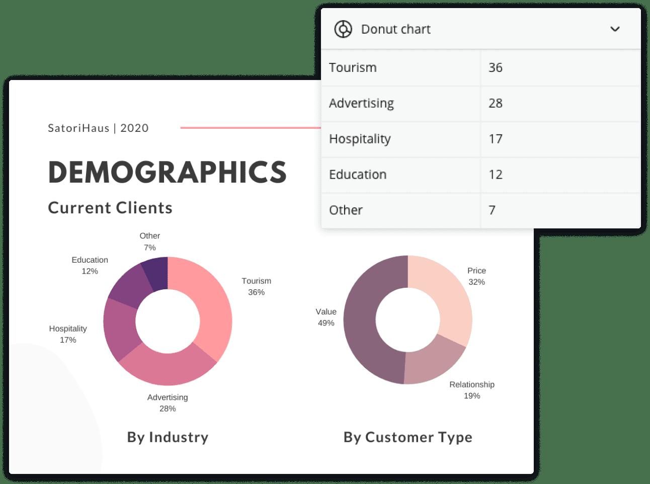 données de graphique en anneaux