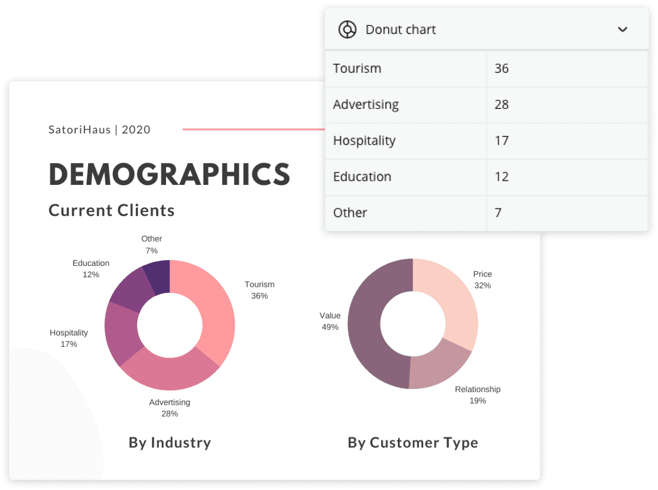 ringdiagram-gegevens