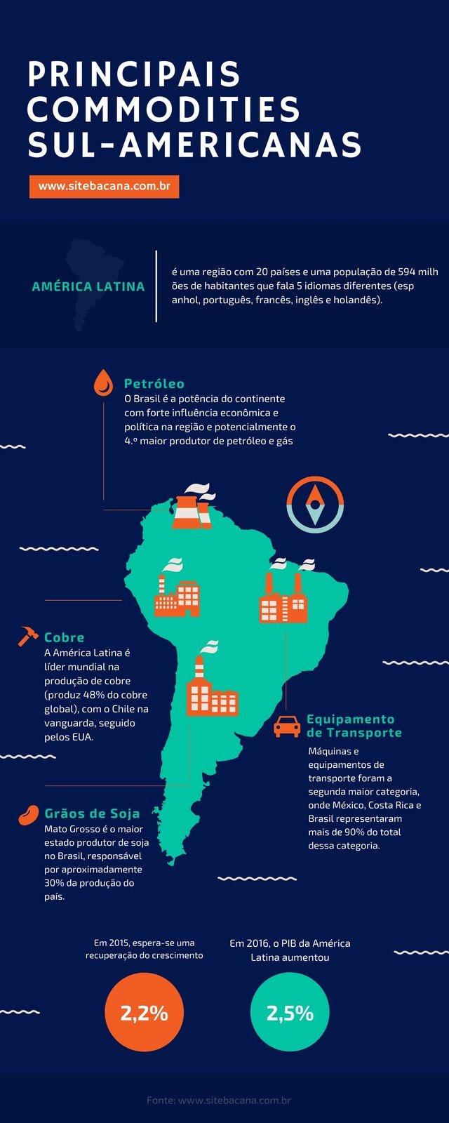 Principais commodities da América do Sul