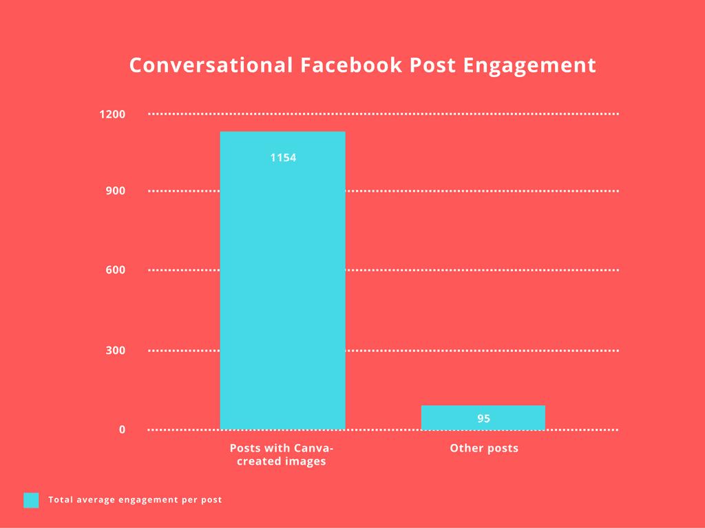 conversational-facebook-post-engagement