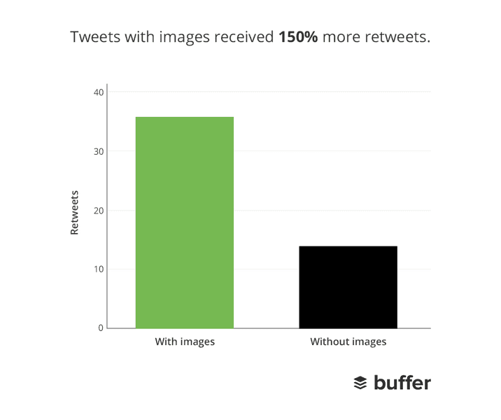 The numbers are in: adding some visually designed elements to your content can boost your share and response rate substantially. Graph via Buffer.