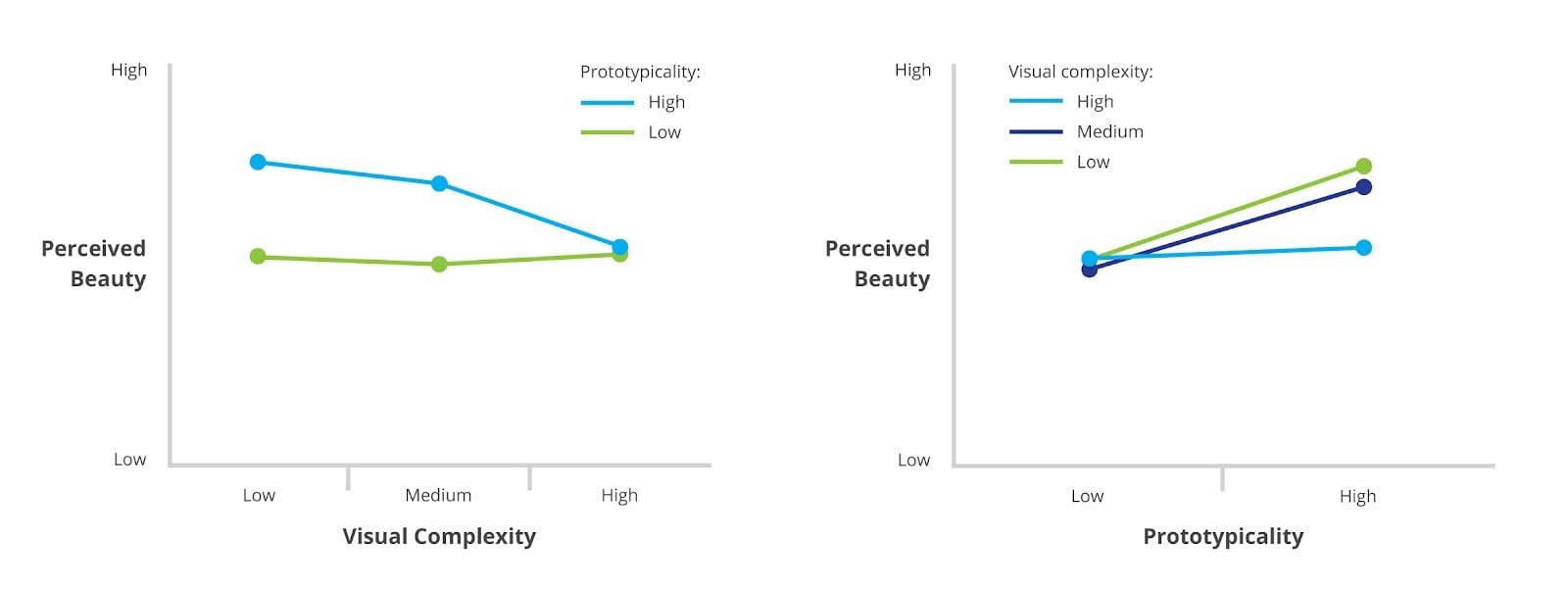 Graph via Google Research Blog.