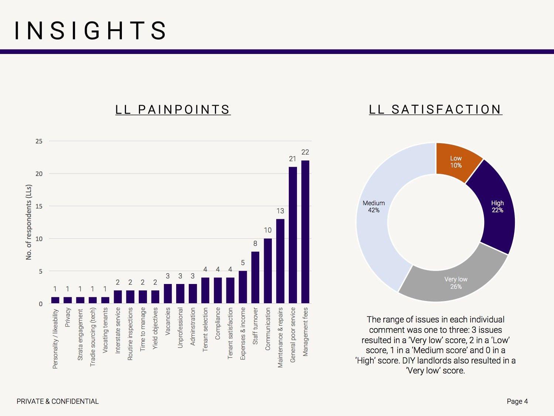 Managed charts