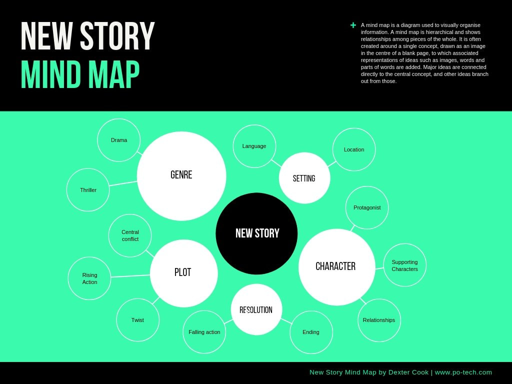 Free Mind Map Maker Editable Mind Map Examples Canva