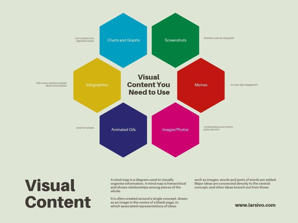 تصميم خرائط ذهنية مذهلة ومنظمة ومجانية عبر الإنترنت Canva