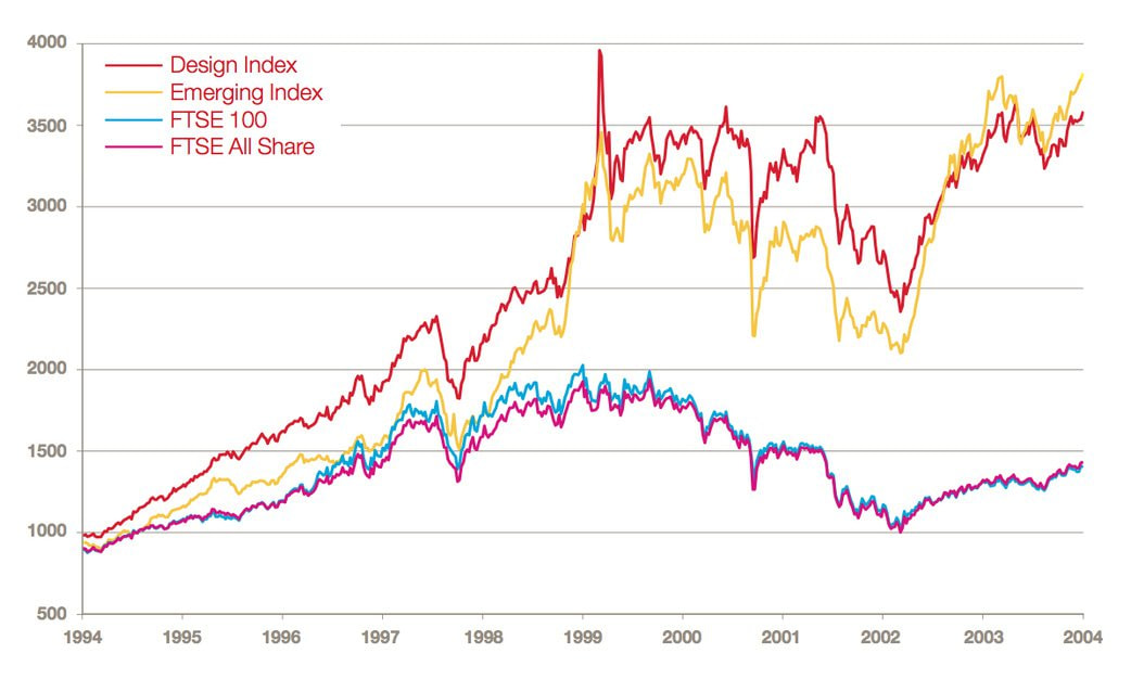 Graph courtesy of Eglinski. Check out the performance of design-alert businesses (red) against businesses that aren't design-conscious (yellow) and the FTSE 100 (green).