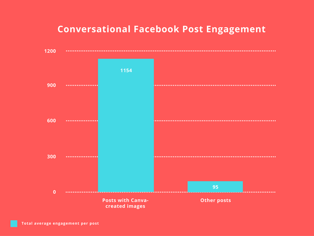 conversational-facebook-post-engagement