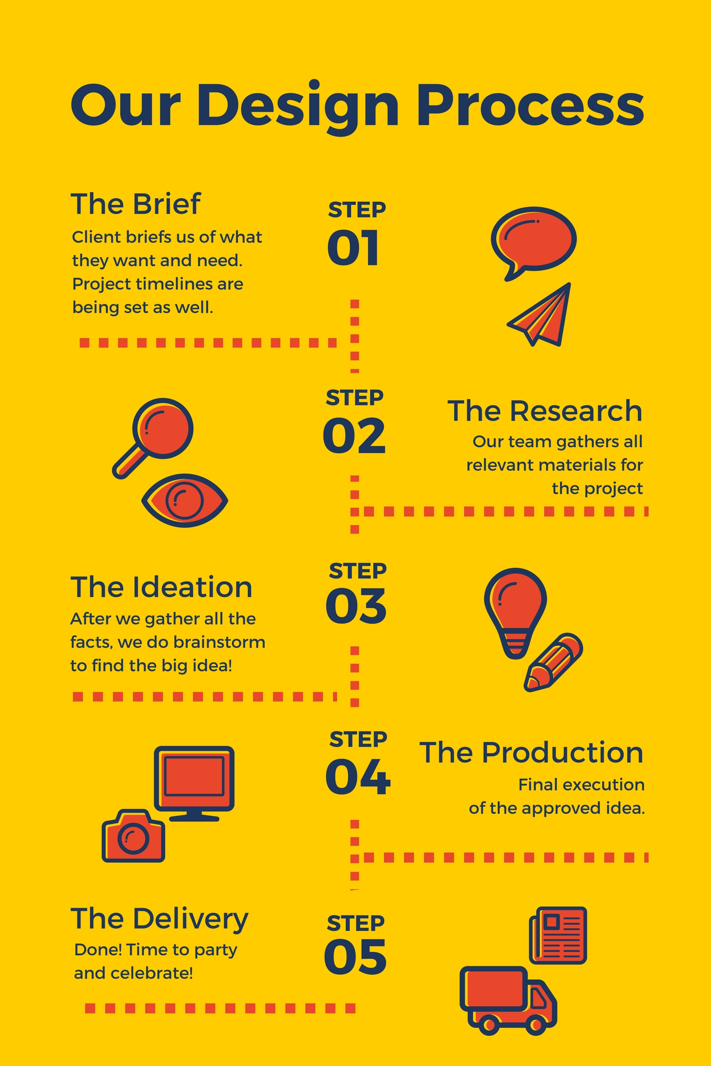 Design Process infographic