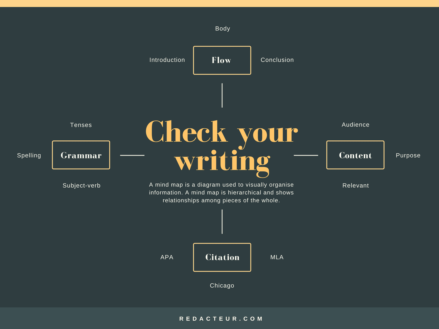 Minimalist Writer's Mind Map