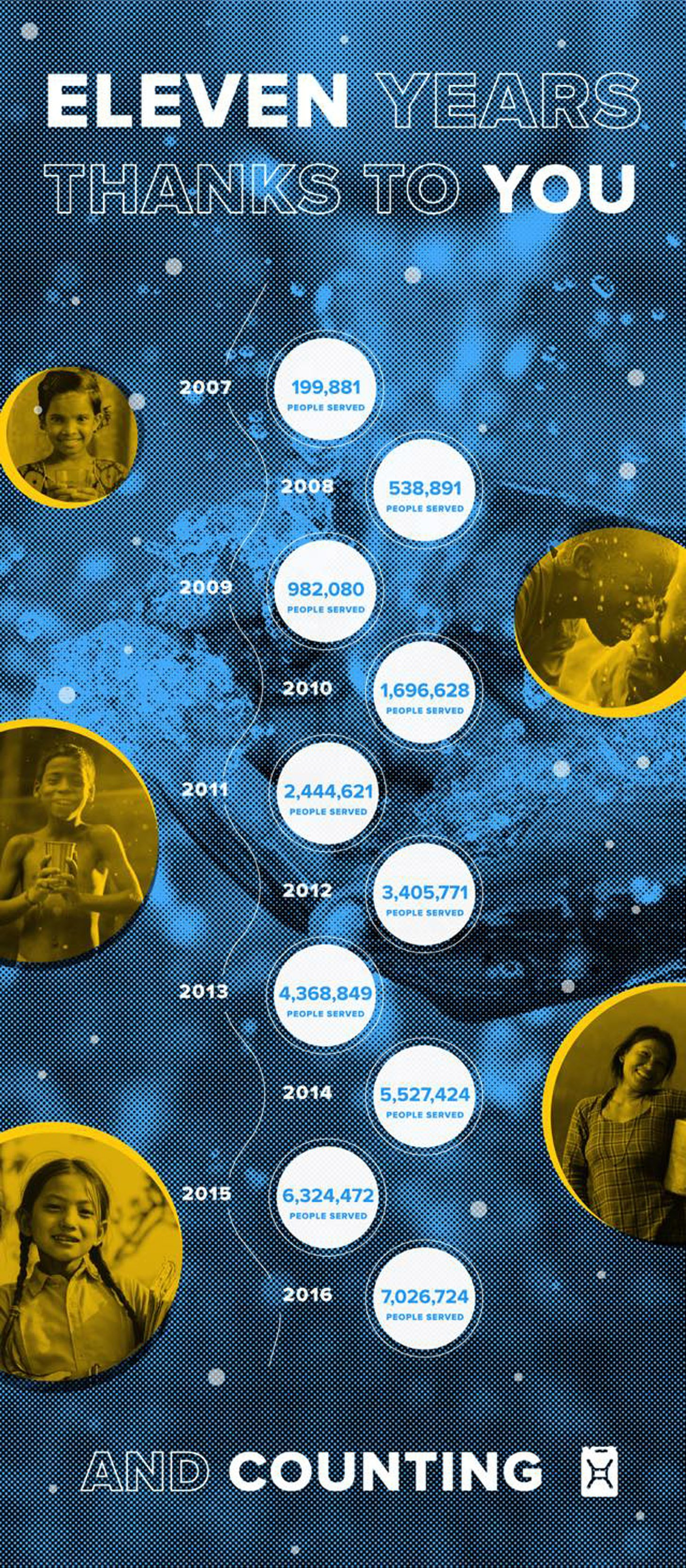 Charity Water Facebook Infographic