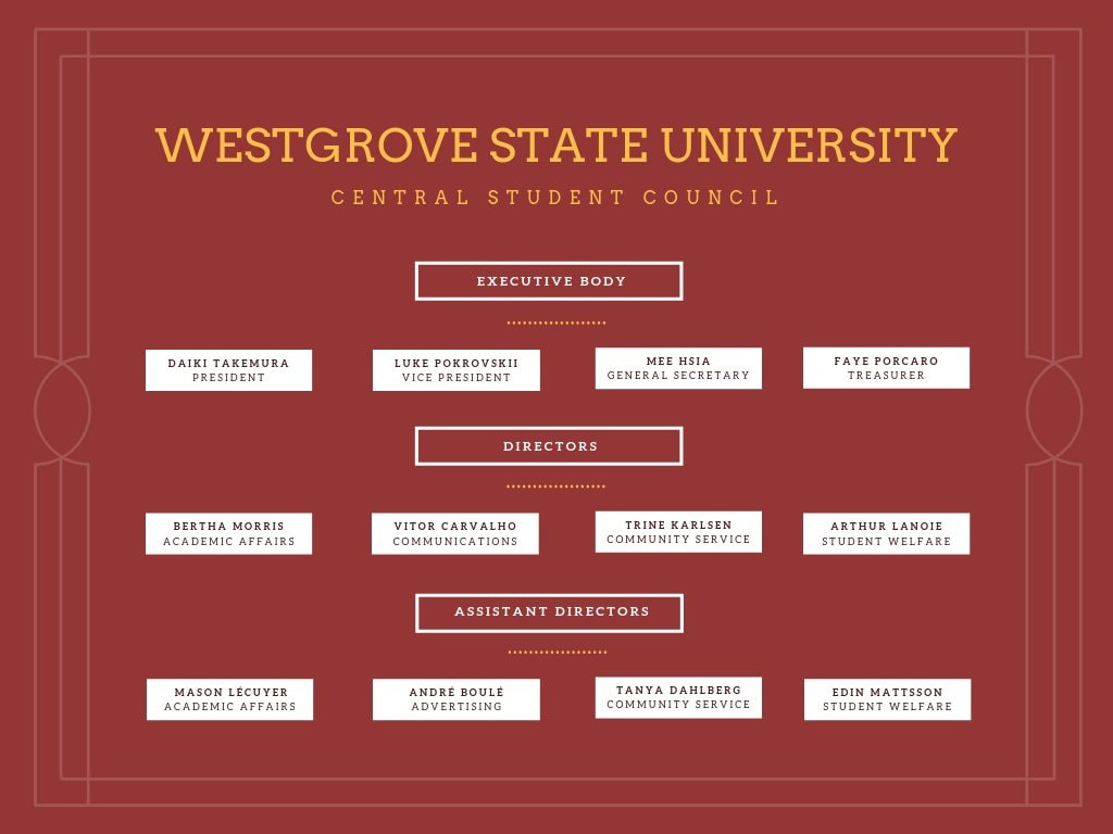 Westgrove State University Central Student Council Org chart