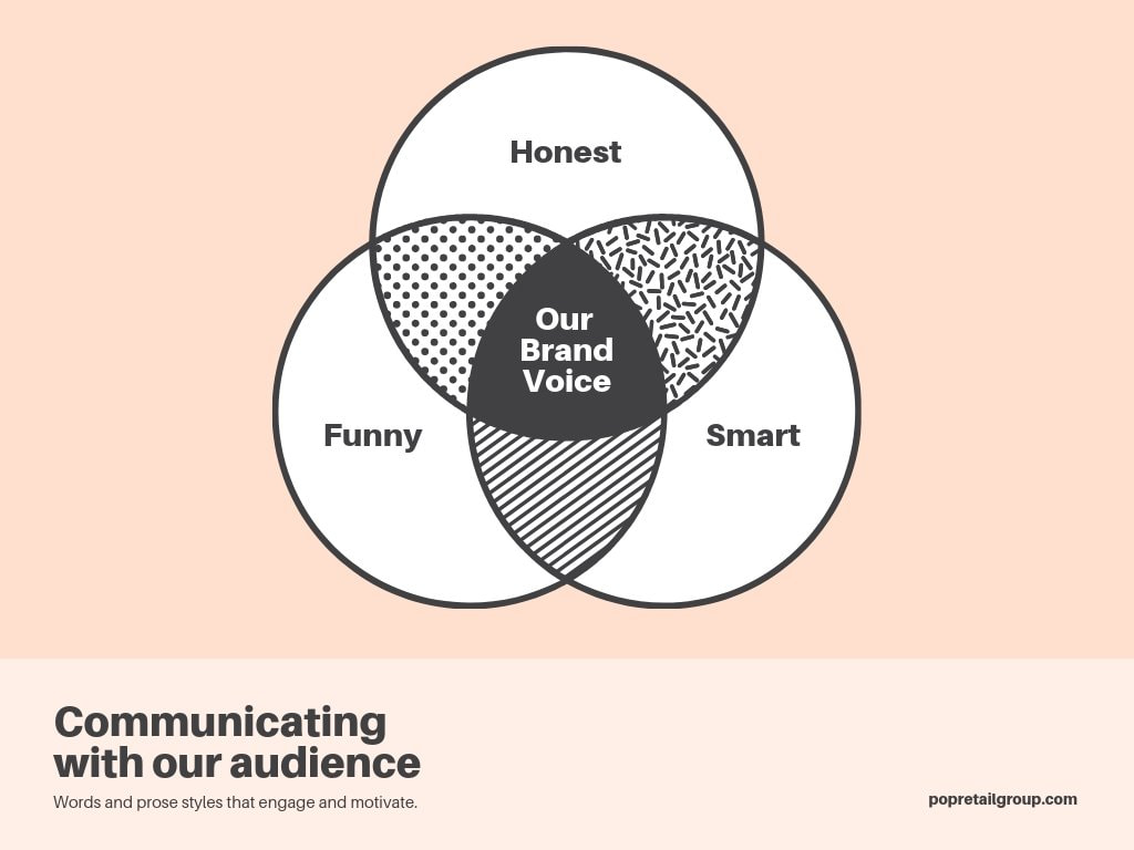 Brand-voice-3-circle-Venn-Diagram