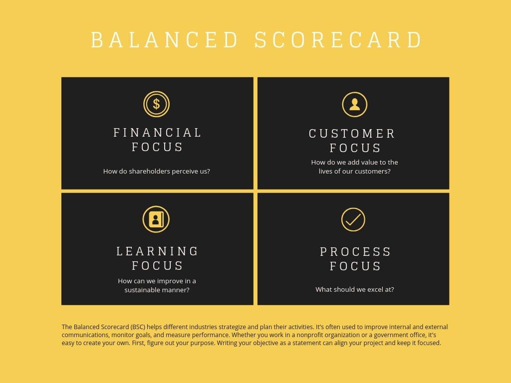 Yellow Box Balanced Scorecard Chart