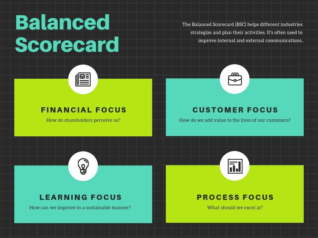 Green Blue Simple Balanced Scorecard Chart