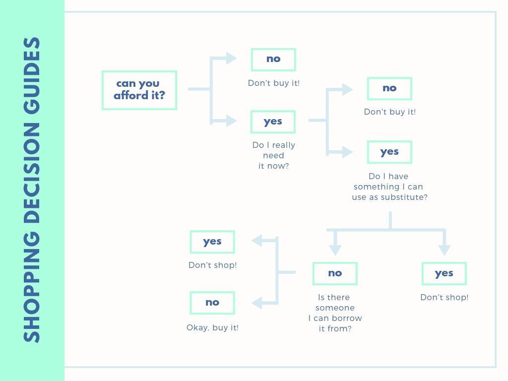 Blue and Aqua Decision Tree Chart