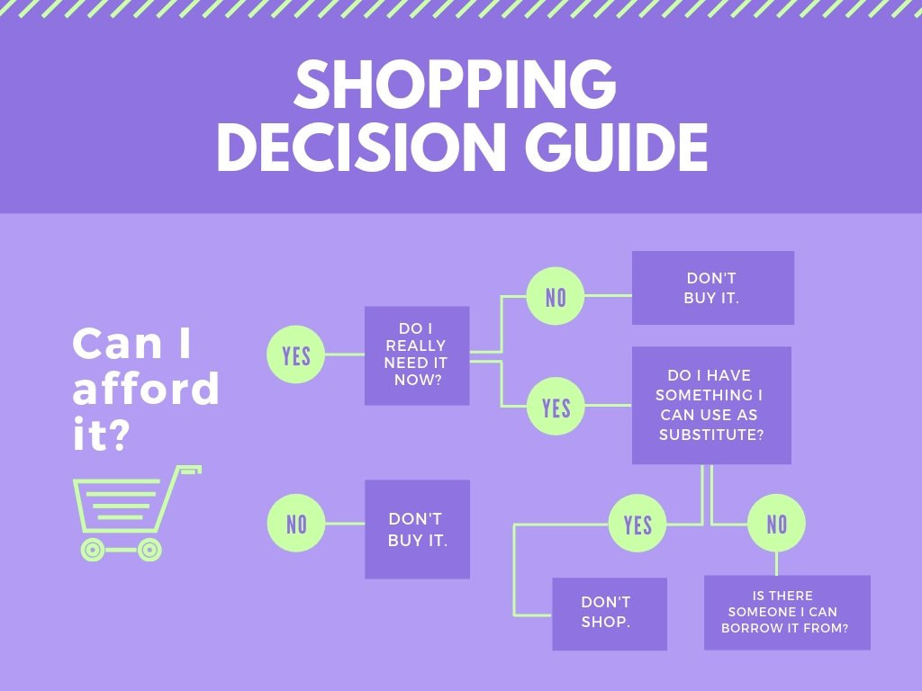 Purple Shopping Decision Tree Chart