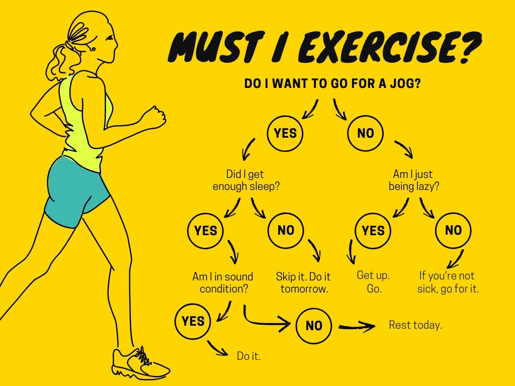 Yellow Exercise Decision Tree Chart