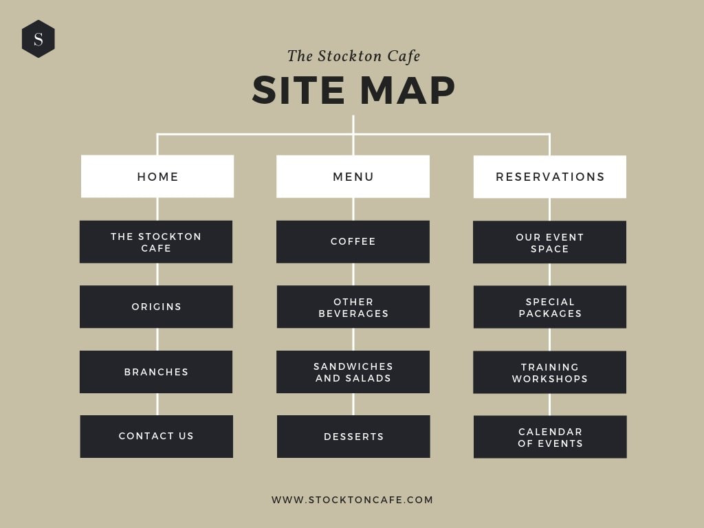 Beige Cafe Site Map Chart