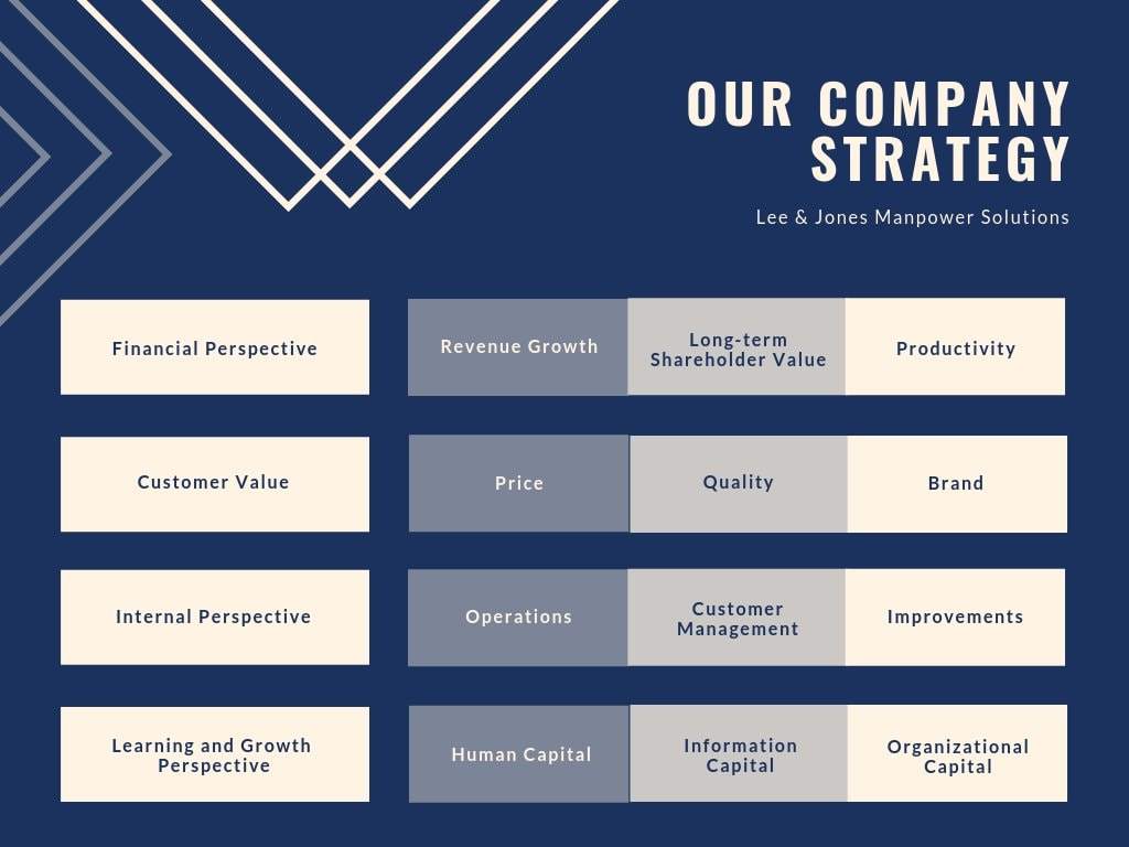 Blue Outlined Strategy Map Chart
