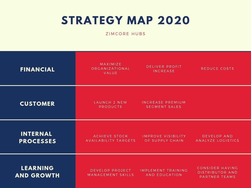 Blue and Red Lines Strategy Map Chart