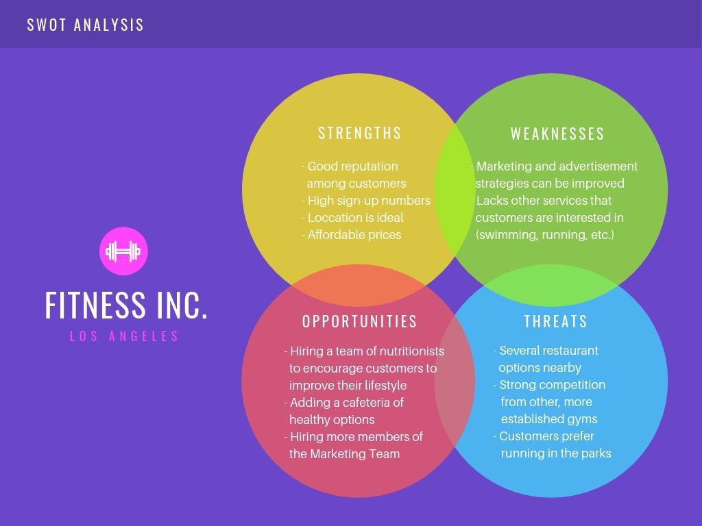 Purple Fitness SWOT Analysis Chart