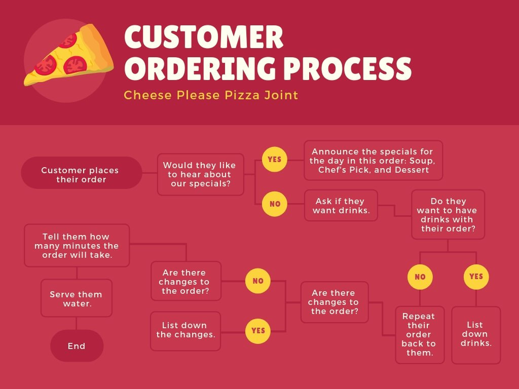 Red-and-Yellow-Pizza-Flowchart